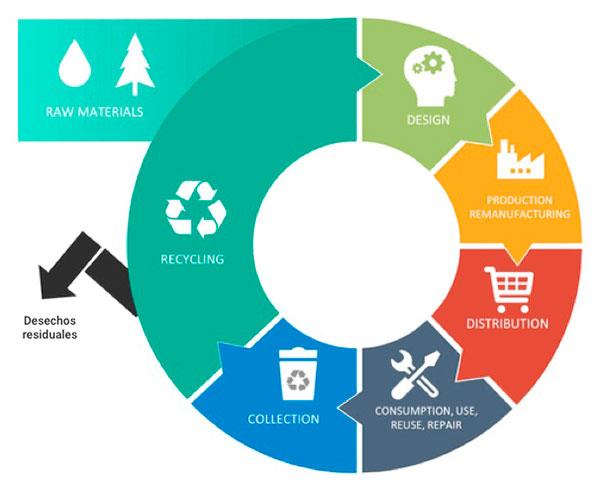 Circular Economy